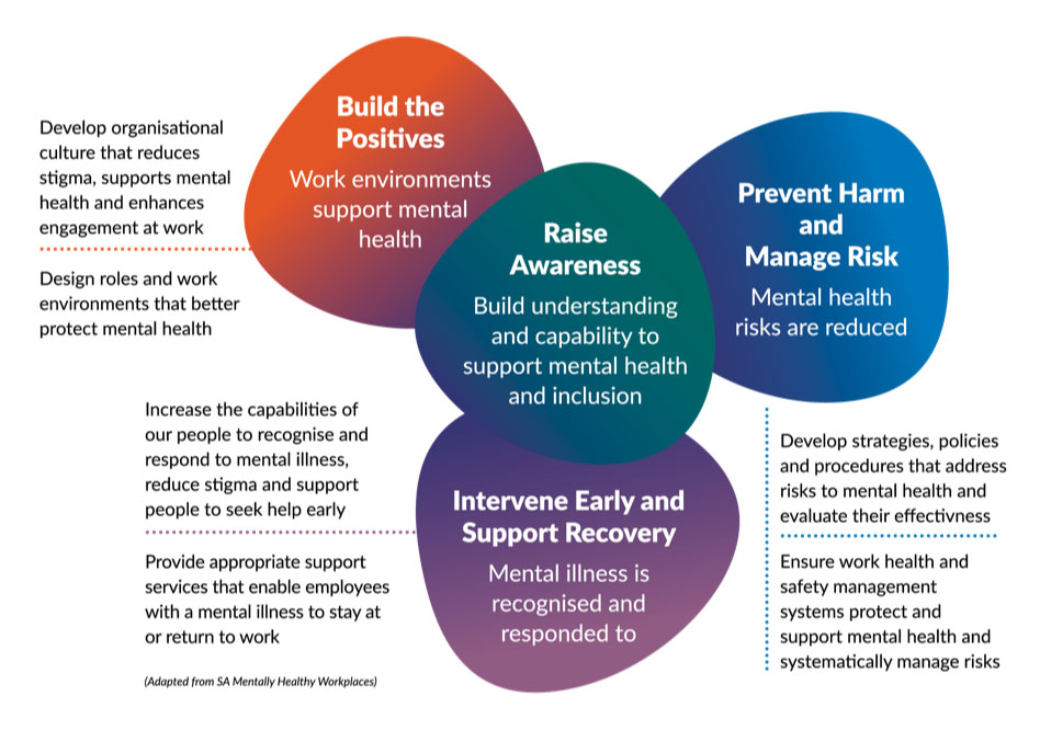 Visual representation of the mentally healthy workplace framework's summary