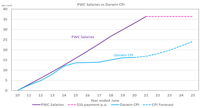 PWC Salary Darwin CPI