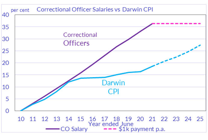 Correctional Officer salary vs Darwin CPI